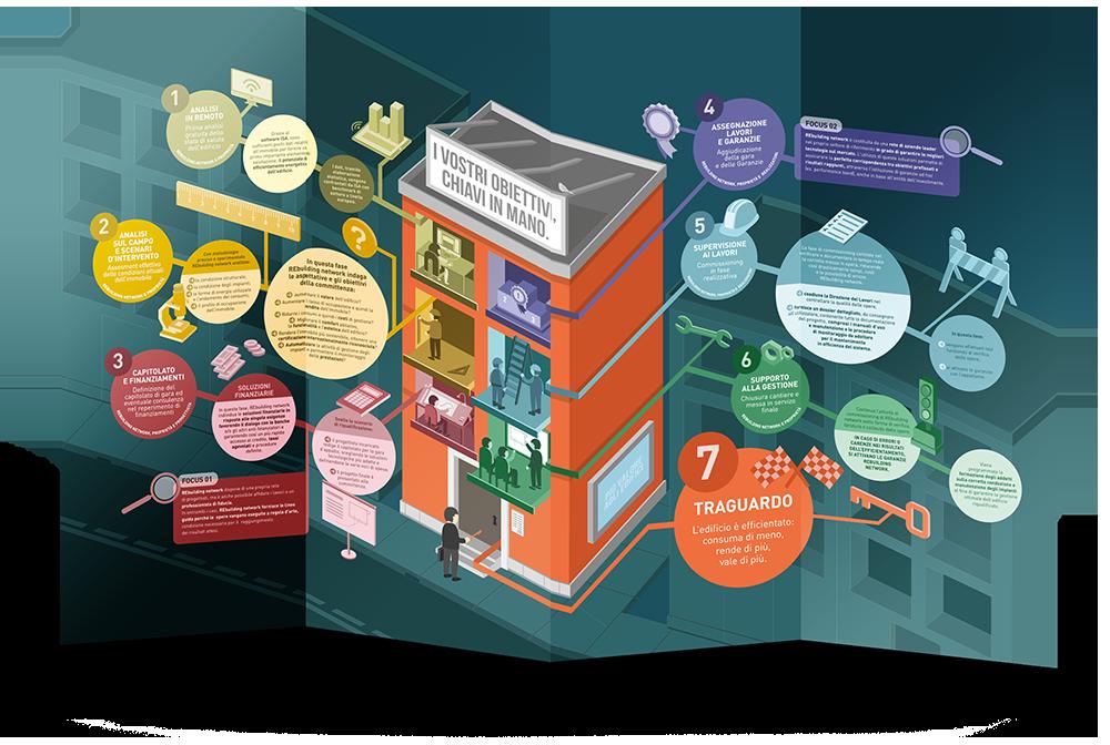 La nuova brochure di REbuilding network