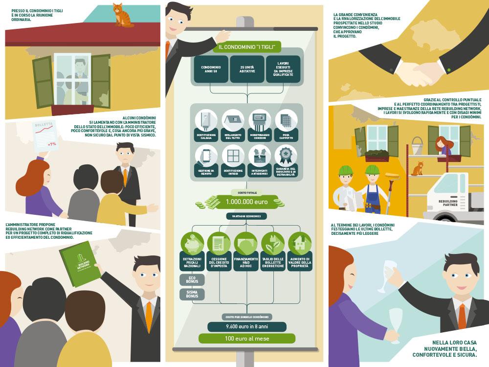 Nuovo valore e più qualità alla tua casa