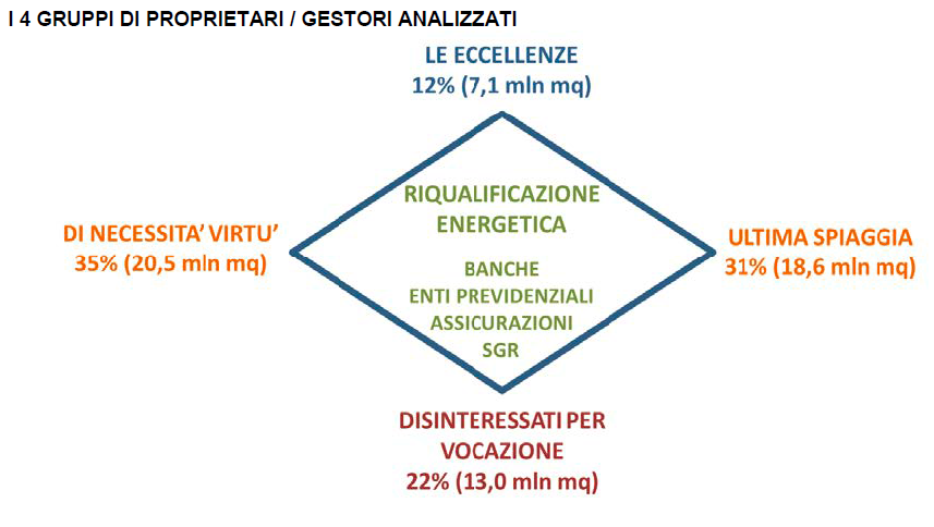 Grafico che illustra le tipologie di approccio alla riqualificazione immobiliare