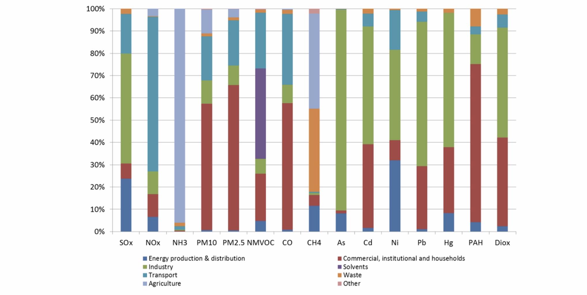 Grafico dei Principali settori inquinanti in ITalia