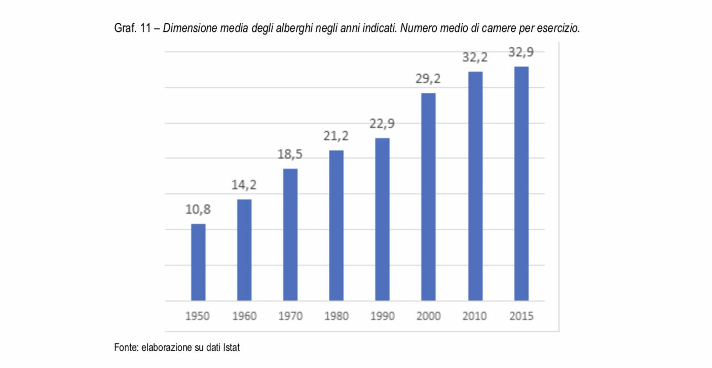 Dimensione media degli hotel italiani nel tempoDimensione media degli hotel italiani nel tempo