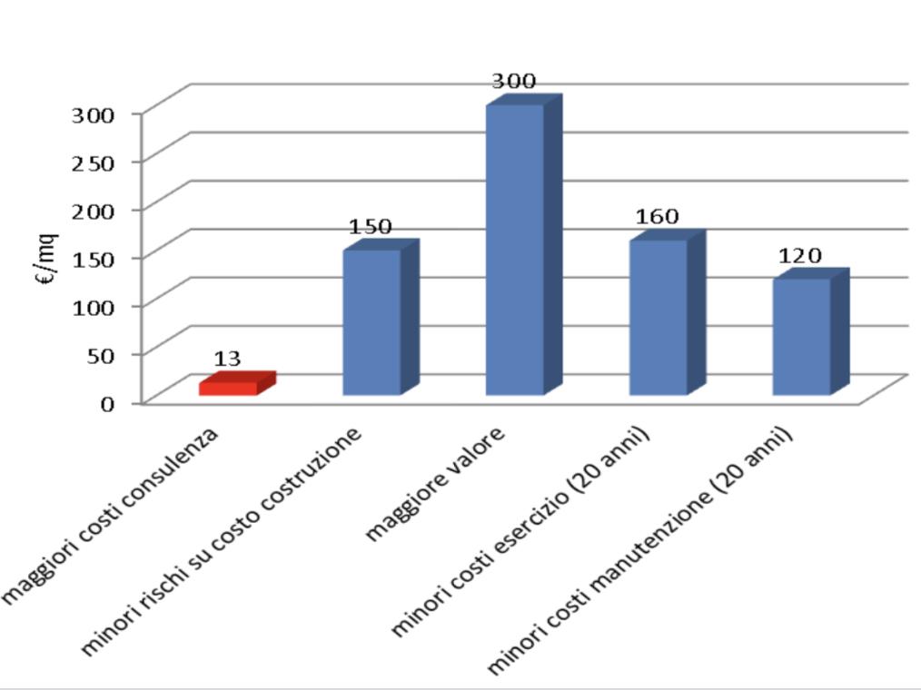 Grafico che mostra i benefici dell'effetto leva della progettazione integrata