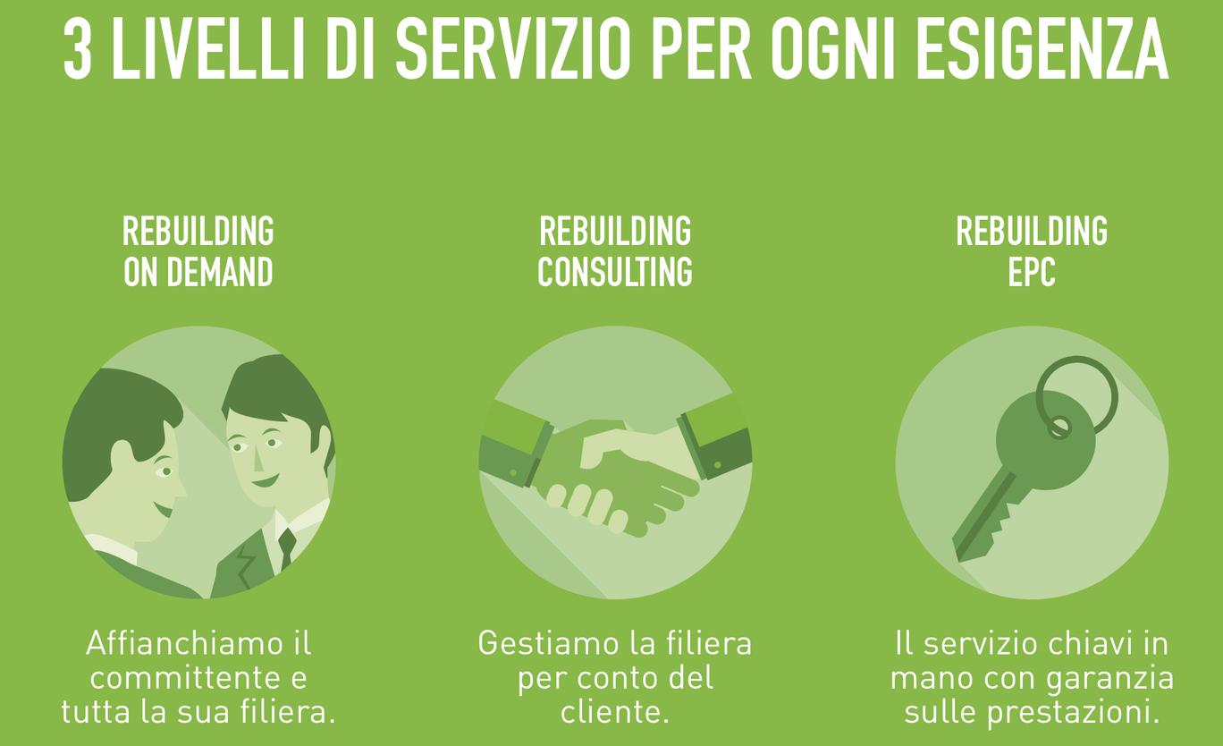 I tre livelli di servizio REbuilding network